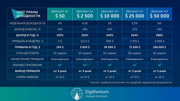 Digithereum Global - Управление криптовалютными активами