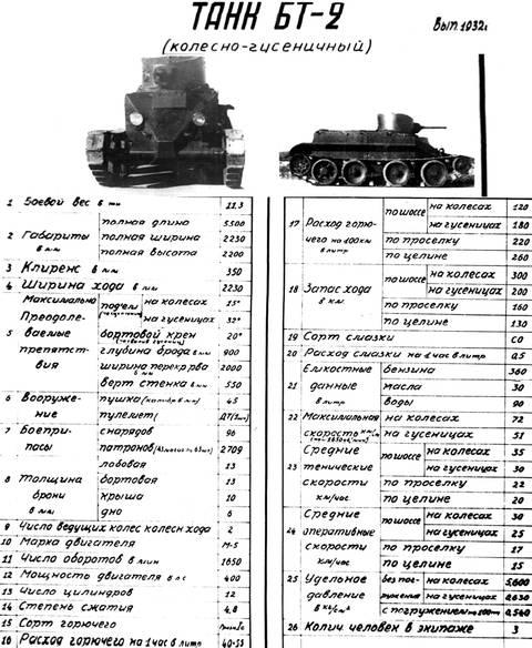 БТ-2 - лёгкий колёсно-гусеничный танк PaLuy